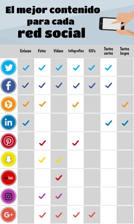 El mejor contenido para cada red social